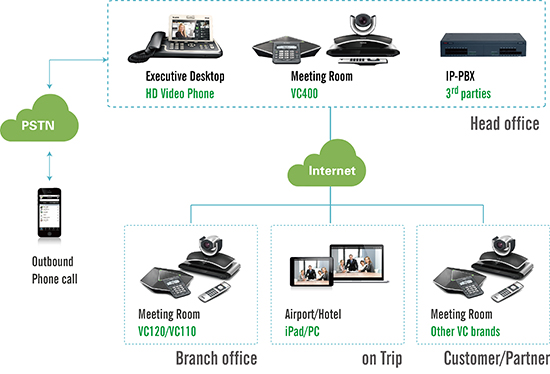 Yealink Uc C Terminal Video Collaboration Conference Phone Ip