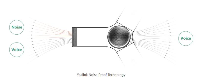 Yealink تقنية عزل الضوضاء للتخلص من الضوضاء الذكية والقوية